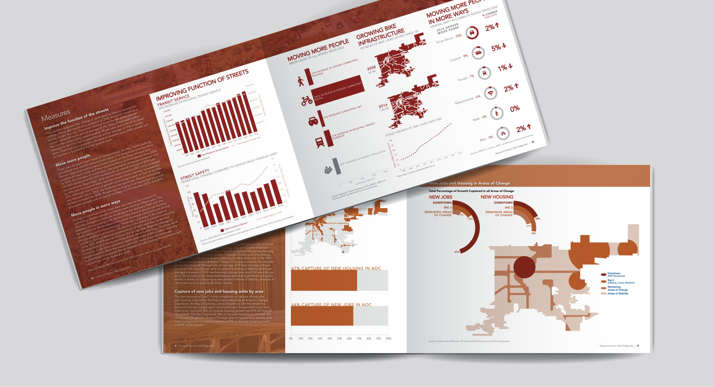 Strategic planning and organizational development denver blueprint malvernweather Choice Image