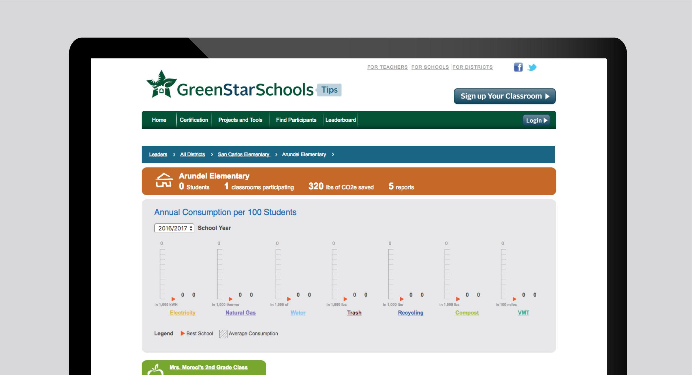Green Star Schools Dashboard
