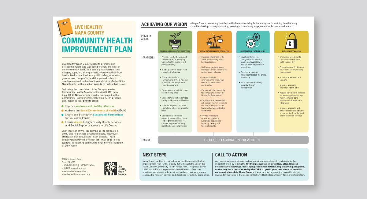 Live Healthy Strategic Map
