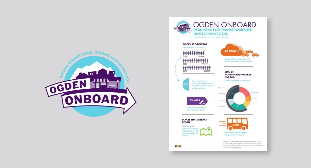 Ogden Onboard TOD Planning